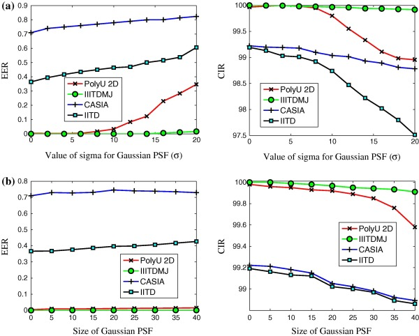 Kernel discriminant analysis of Block-wise Gaussian Derivative Phase