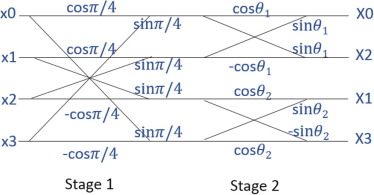 Joint image compression and encryption based on order-8