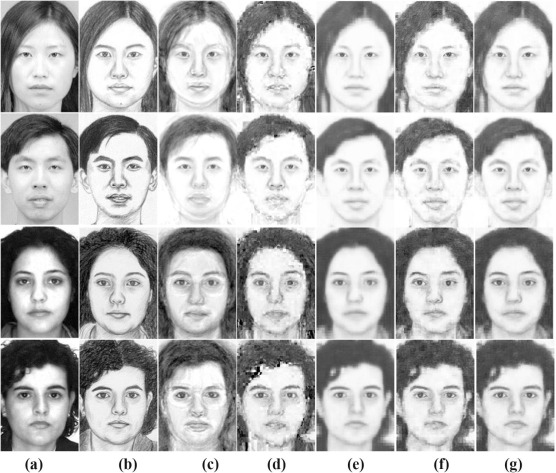 Face sketch-photo synthesis and recognition: Dual-scale Markov