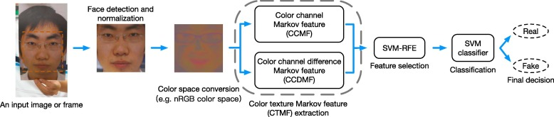 Face spoofing detection based on color texture Markov feature and