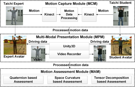 ImmerTai: Immersive Motion Learning in VR Environments - ScienceDirect