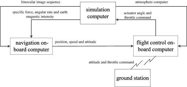 Compass aided visual-inertial odometry - ScienceDirect