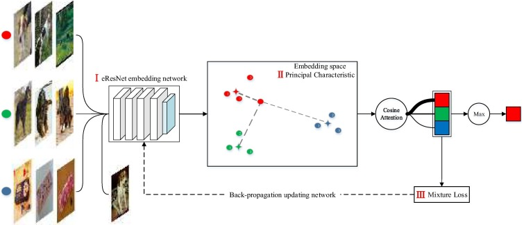 Principal characteristic networks for few-shot learning - ScienceDirect