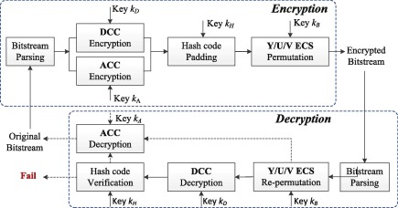 Huffman-code based retrieval for encrypted JPEG images - ScienceDirect