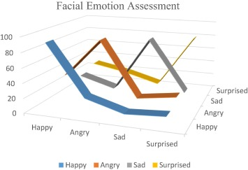 Visual data of facial expressions for automatic pain