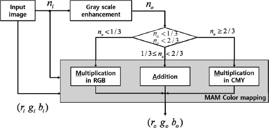 Color Image Enhancement With High Saturation Using Piecewise Linear Gamut Mapping Sciencedirect