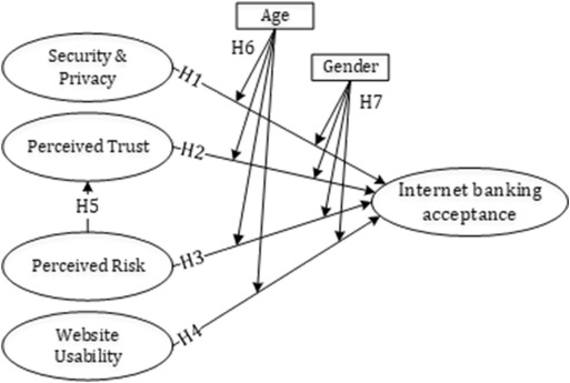 research paper on online banking security