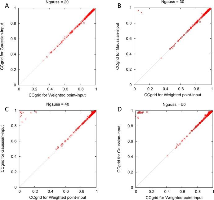 Gaussian-input Gaussian mixture model for representing density maps