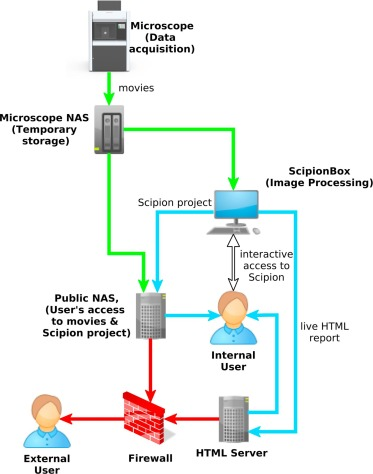 Using Scipion for stream image processing at Cryo-EM facilities