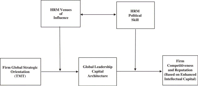 The political role of corporate human resource management in the political role of corporate human resource management in strategic global leadership development ccuart Images