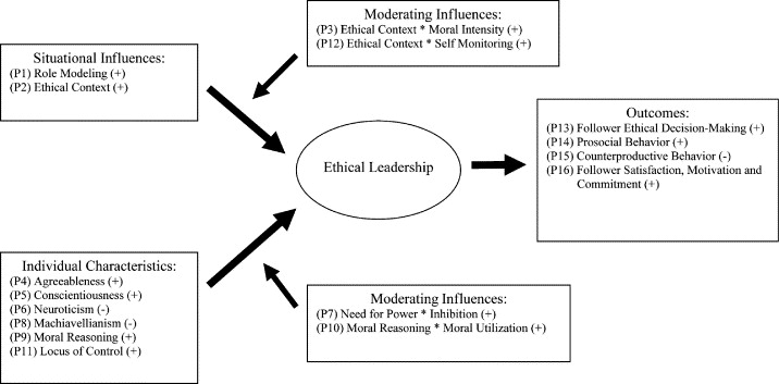 Ethical leadership: A review and future directions - ScienceDirect