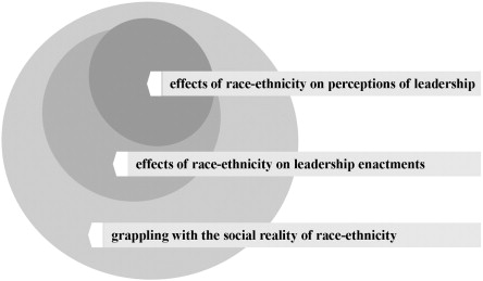 A critical review of race and ethnicity in the leadership