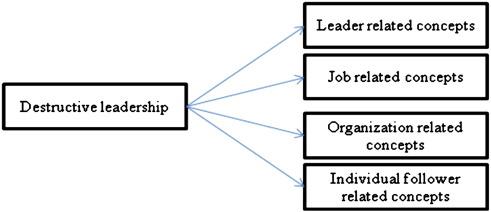 destructive leadership definition