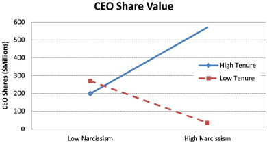 Narcissistic CEOs and executive compensation - ScienceDirect