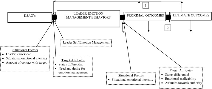 The role of organizational leaders in employee emotion management: A