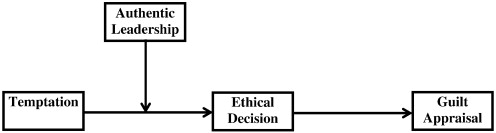 The effects of authentic leadership on followers' ethical