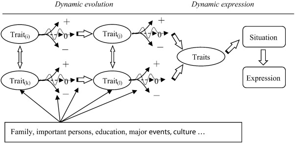Adding Dynamics To A Static Theory How Leader Traits Evolve And How