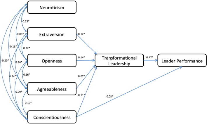 Transformational leadership sub-dimensions and their link to