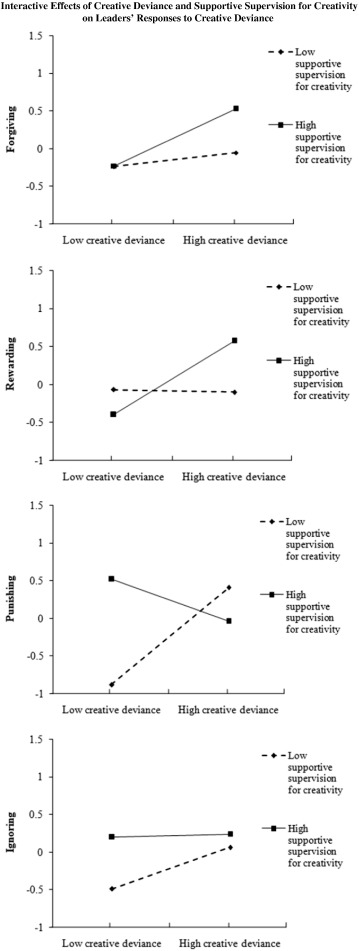 Leaders' responses to creative deviance: Differential