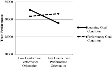 Leadership And Performance Beyond Expectations Bass 1985 Pdf Printer
