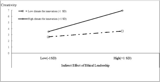 The effects of ethical leadership voice behavior and climates for interaction effect between ethical leadership and climate for innovation on creativity fandeluxe Image collections