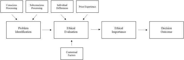Sensemaking While Decades Of Research Have Furthered Our Understanding Ethical Decision Making