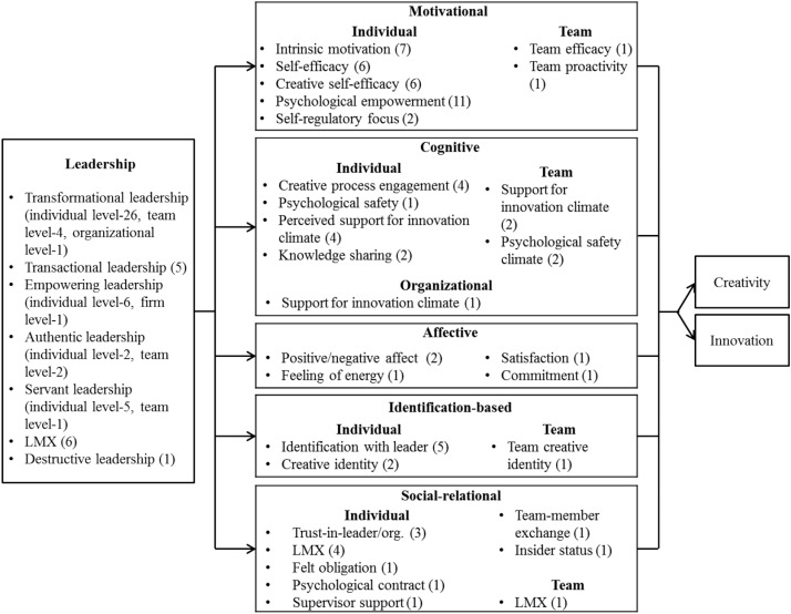 Leadership Creativity And Innovation A Critical Review And Practical Recommendations Sciencedirect