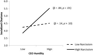 CEO humility, narcissism and firm innovation: A paradox