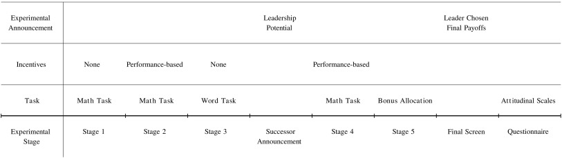 How feedback about leadership potential impacts ambition