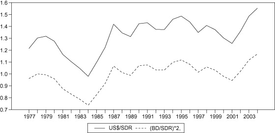 Effect of government spending on non-oil GDP of Bahrain