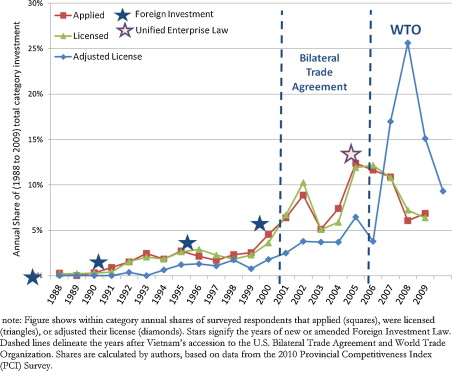 Foreign investment and bribery: A firm-level analysis of