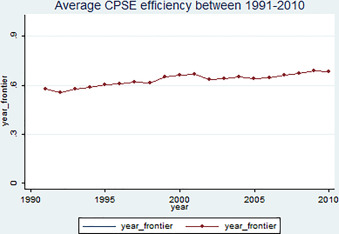 Public sector enterprise disinvestment in India: Efficiency gains in