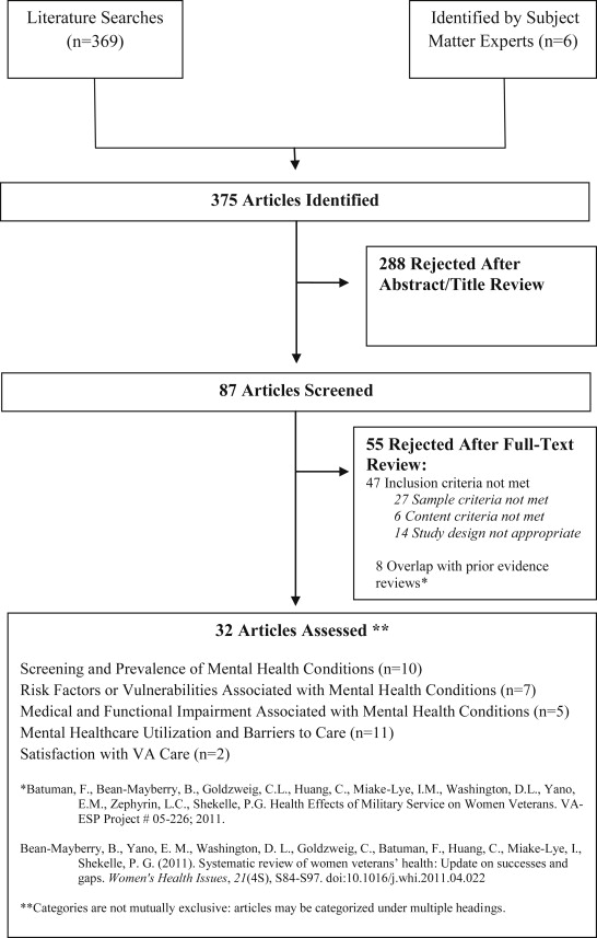 Systematic Review Of Women Veterans Mental Health Sciencedirect