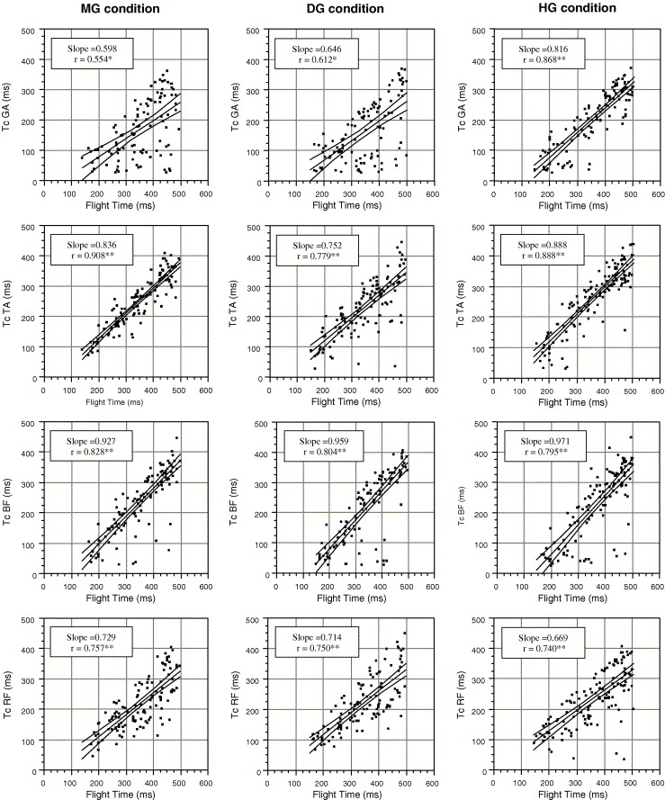 Timing of preparatory landing responses as a function of ...