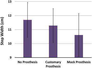 Effects of upper limb loss and prosthesis use on proactive