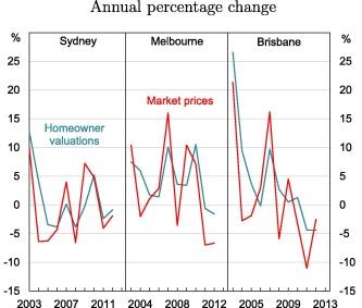 Home price beliefs: Evidence from Australia - ScienceDirect