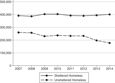 The impact of permanent supportive housing on homeless