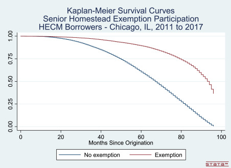 Reverse mortgages and senior property tax relief - ScienceDirect