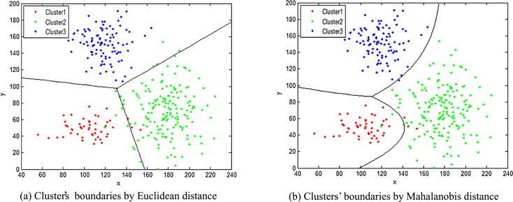 Mahalanobis distance based on fuzzy clustering algorithm for image
