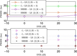 An analytical subspace-based robust sparse Bayesian inference