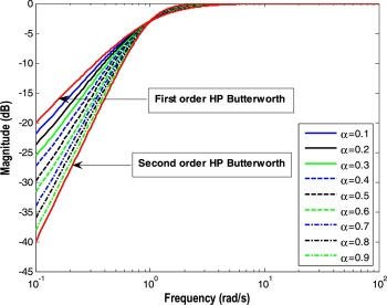 Optimal design of fractional order low pass Butterworth filter with