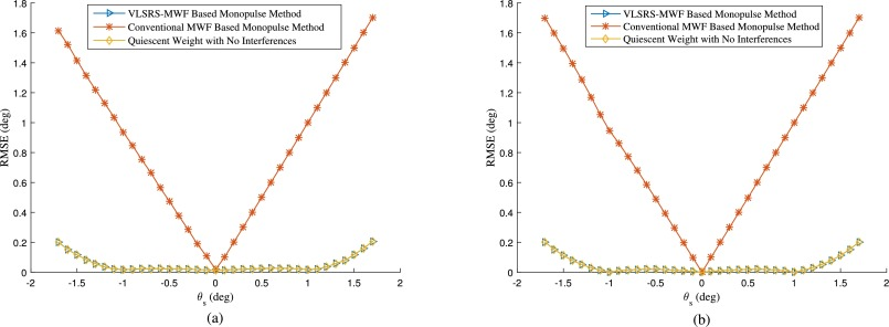 A robust reduced-rank monopulse algorithm based on variable-loaded