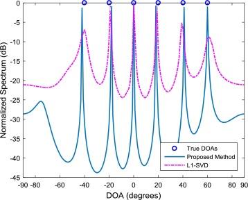 Nonuniform linear array DOA estimation using EM criterion
