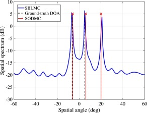 Sparse off-grid DOA estimation method with unknown mutual coupling