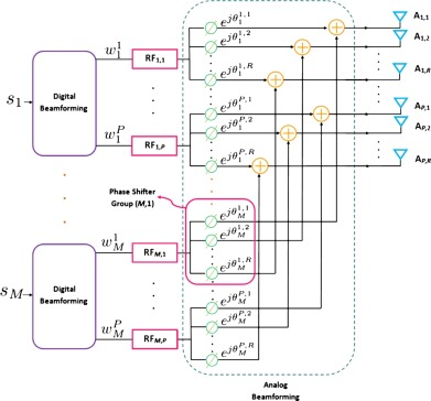 Analog Beamforming