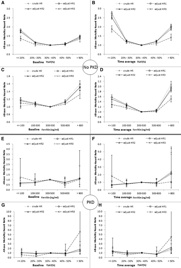 Different Effects of Iron Indices on Mortality in Patients