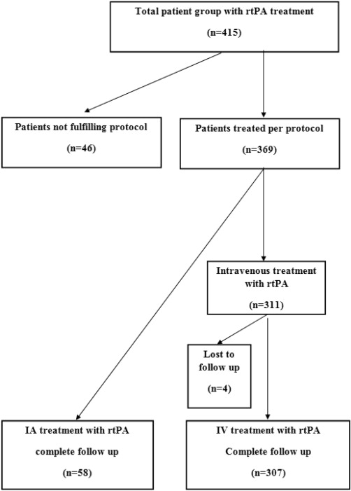 Predictors of Long-term Outcome after Intravenous or Intra