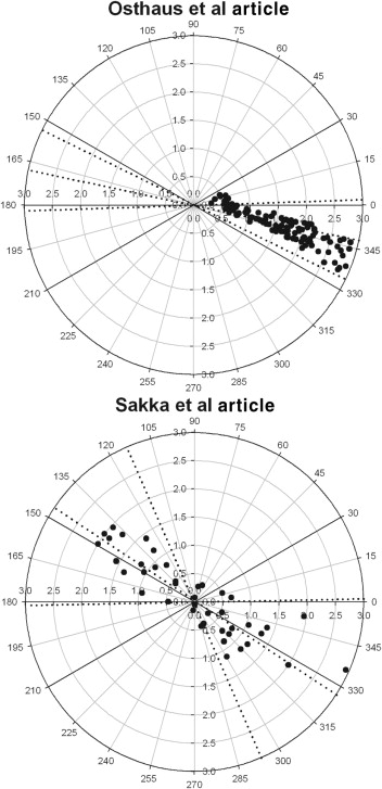 Assessment Of Trending Ability Of Cardiac Output Monitors By Polar