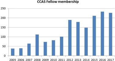 Fellowship Training in Pediatric Cardiac Anesthesia: History