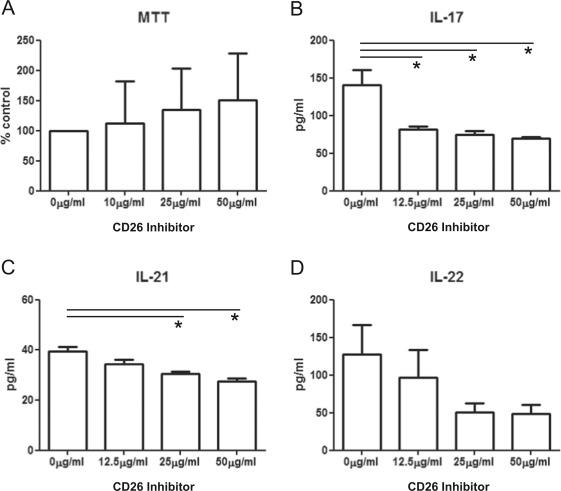 CD26 costimulatory blockade improves lung allograft